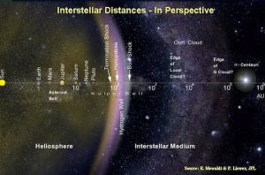 Interstellar-Distances